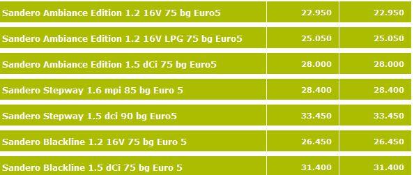İşte 2012 model Dacia Sandero fiyat listesi ve kampanya fiyatları;