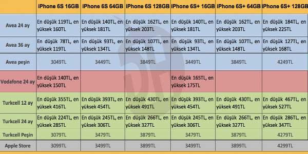 iphone6s-fiyat